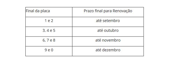Tabela Licenciamento 2020